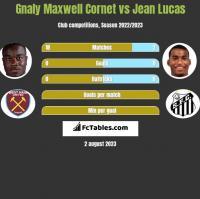 Gnaly Maxwell Cornet vs Jean Lucas h2h player stats