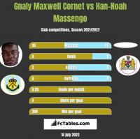 Gnaly Maxwell Cornet vs Han-Noah Massengo h2h player stats