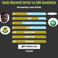 Gnaly Maxwell Cornet vs Adil Aouchiche h2h player stats