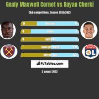 Gnaly Maxwell Cornet vs Rayan Cherki h2h player stats