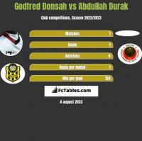 Godfred Donsah vs Abdullah Durak h2h player stats