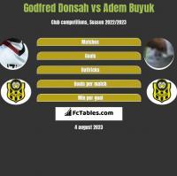 Godfred Donsah vs Adem Buyuk h2h player stats