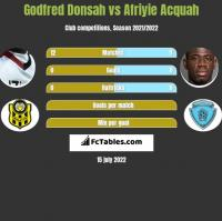 Godfred Donsah vs Afriyie Acquah h2h player stats