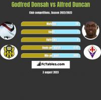 Godfred Donsah vs Alfred Duncan h2h player stats
