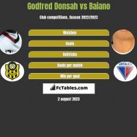 Godfred Donsah vs Baiano h2h player stats