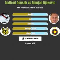 Godfred Donsah vs Damjan Djokovic h2h player stats