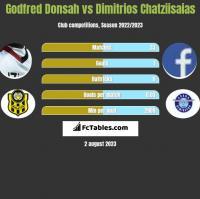 Godfred Donsah vs Dimitrios Chatziisaias h2h player stats