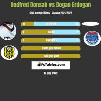 Godfred Donsah vs Dogan Erdogan h2h player stats