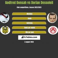 Godfred Donsah vs Dorian Dessoleil h2h player stats