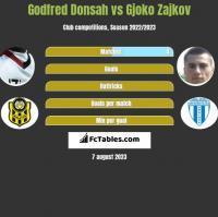 Godfred Donsah vs Gjoko Zajkov h2h player stats