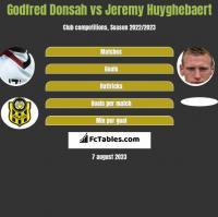 Godfred Donsah vs Jeremy Huyghebaert h2h player stats