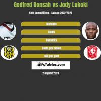 Godfred Donsah vs Jody Lukoki h2h player stats