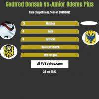 Godfred Donsah vs Junior Udeme Pius h2h player stats