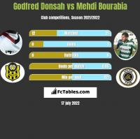 Godfred Donsah vs Mehdi Bourabia h2h player stats