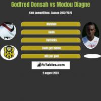 Godfred Donsah vs Modou Diagne h2h player stats