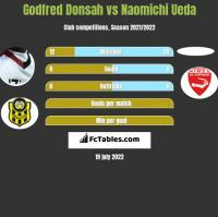 Godfred Donsah vs Naomichi Ueda h2h player stats