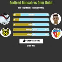 Godfred Donsah vs Onur Bulut h2h player stats