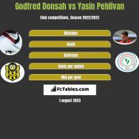 Godfred Donsah vs Yasin Pehlivan h2h player stats