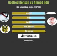 Godfred Donsah vs Ahmed Ildiz h2h player stats