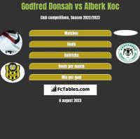 Godfred Donsah vs Alberk Koc h2h player stats