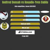 Godfred Donsah vs Kouadio-Yves Dabila h2h player stats