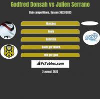 Godfred Donsah vs Julien Serrano h2h player stats