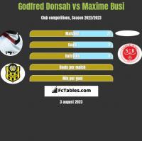 Godfred Donsah vs Maxime Busi h2h player stats