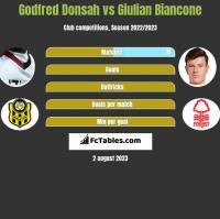 Godfred Donsah vs Giulian Biancone h2h player stats