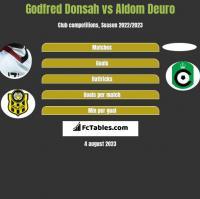 Godfred Donsah vs Aldom Deuro h2h player stats