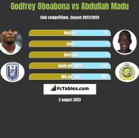 Godfrey Oboabona vs Abdullah Madu h2h player stats