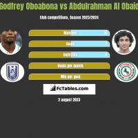 Godfrey Oboabona vs Abdulrahman Al Obaid h2h player stats