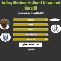 Godfrey Oboabona vs Ahmed Mohammed Sharahili h2h player stats