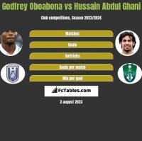 Godfrey Oboabona vs Hussain Abdul Ghani h2h player stats