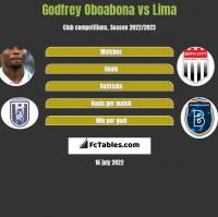 Godfrey Oboabona vs Lima h2h player stats