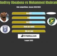 Godfrey Oboabona vs Mohammed Khubrani h2h player stats