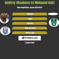 Godfrey Oboabona vs Mohanad Asiri h2h player stats