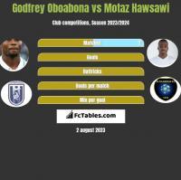 Godfrey Oboabona vs Motaz Hawsawi h2h player stats