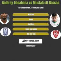 Godfrey Oboabona vs Mustafa Al-Bassas h2h player stats