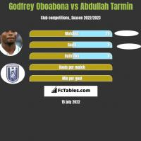 Godfrey Oboabona vs Abdullah Tarmin h2h player stats