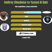 Godfrey Oboabona vs Yazeed Al Bakr h2h player stats