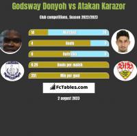 Godsway Donyoh vs Atakan Karazor h2h player stats