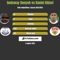 Godsway Donyoh vs Daniel Didavi h2h player stats