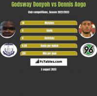 Godsway Donyoh vs Dennis Aogo h2h player stats