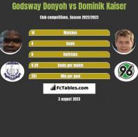 Godsway Donyoh vs Dominik Kaiser h2h player stats
