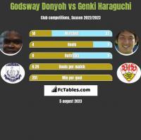 Godsway Donyoh vs Genki Haraguchi h2h player stats