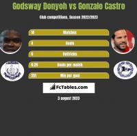 Godsway Donyoh vs Gonzalo Castro h2h player stats