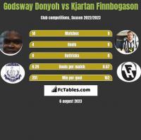 Godsway Donyoh vs Kjartan Finnbogason h2h player stats