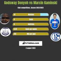 Godsway Donyoh vs Marcin Kamiński h2h player stats