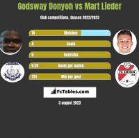 Godsway Donyoh vs Mart Lieder h2h player stats