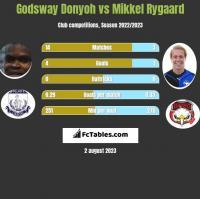 Godsway Donyoh vs Mikkel Rygaard h2h player stats